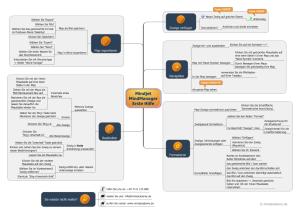 Erste Schritte im MindManager (Map)