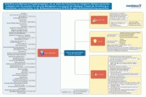 Darstellung SCRUM in Map (PDF)